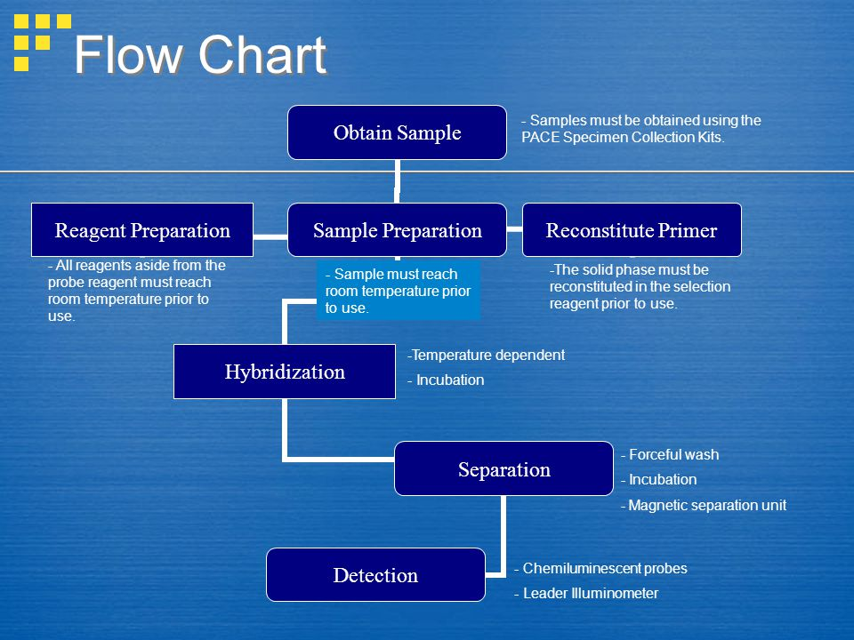 Flow Chart Obtain Sample Reagent Preparation Sample Preparation Hybridization Separation Detection Reconstitute Primer - Samples must be obtained using the PACE Specimen Collection Kits.