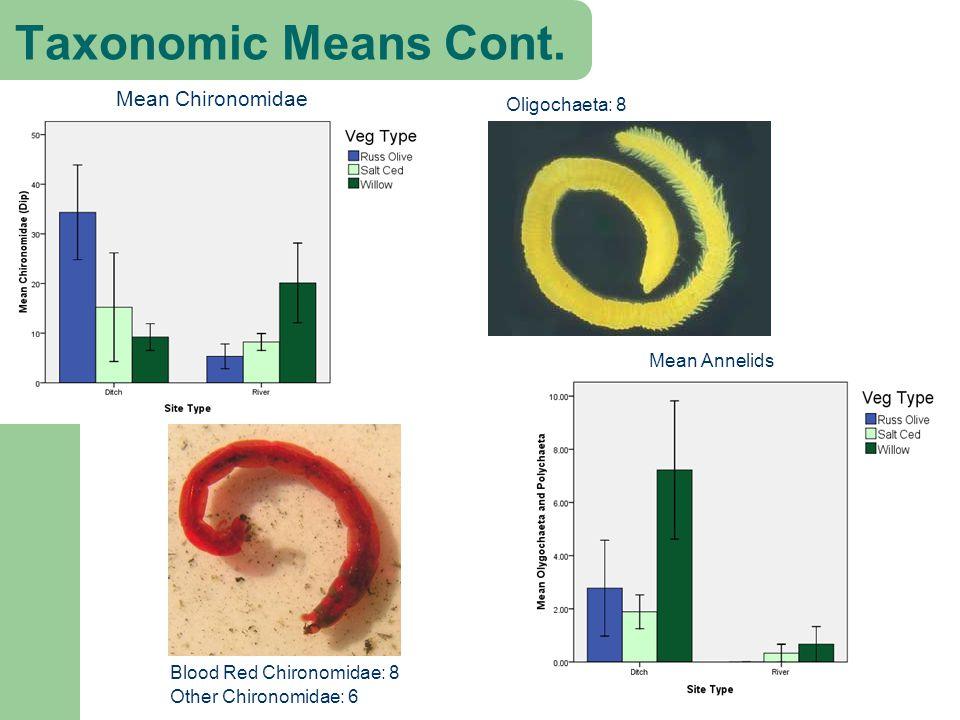 Oligochaeta: 8 Taxonomic Means Cont.