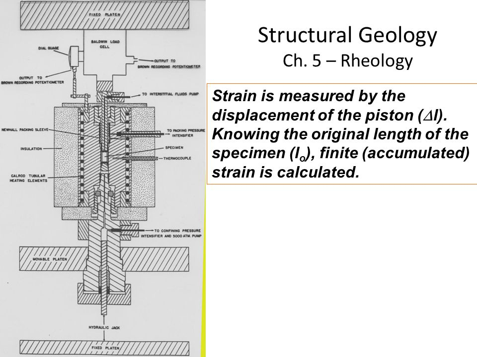 Structural Geology Ch. 5 – Rheology Strain is measured by the displacement of the piston (  l). Knowing the original length of the specimen (l o ), f
