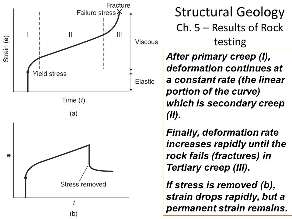 Structural Geology Ch. 5 – Results of Rock testing After primary creep (I), deformation continues at a constant rate (the linear portion of the curve)