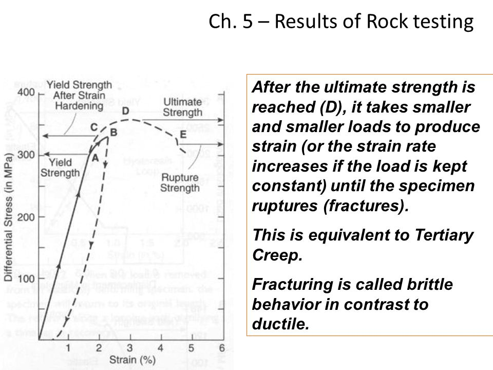 Ch. 5 – Results of Rock testing After the ultimate strength is reached (D), it takes smaller and smaller loads to produce strain (or the strain rate i