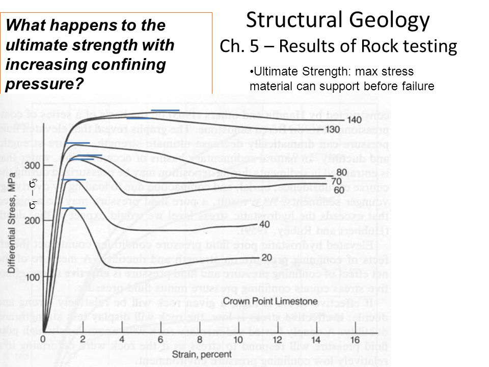 Structural Geology Ch. 5 – Results of Rock testing What happens to the ultimate strength with increasing confining pressure? Ultimate Strength: max st