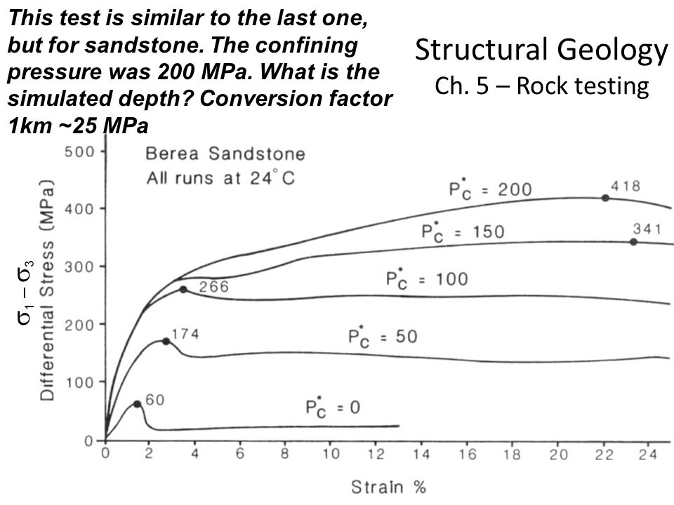 Structural Geology Ch. 5 – Rock testing This test is similar to the last one, but for sandstone. The confining pressure was 200 MPa. What is the simul