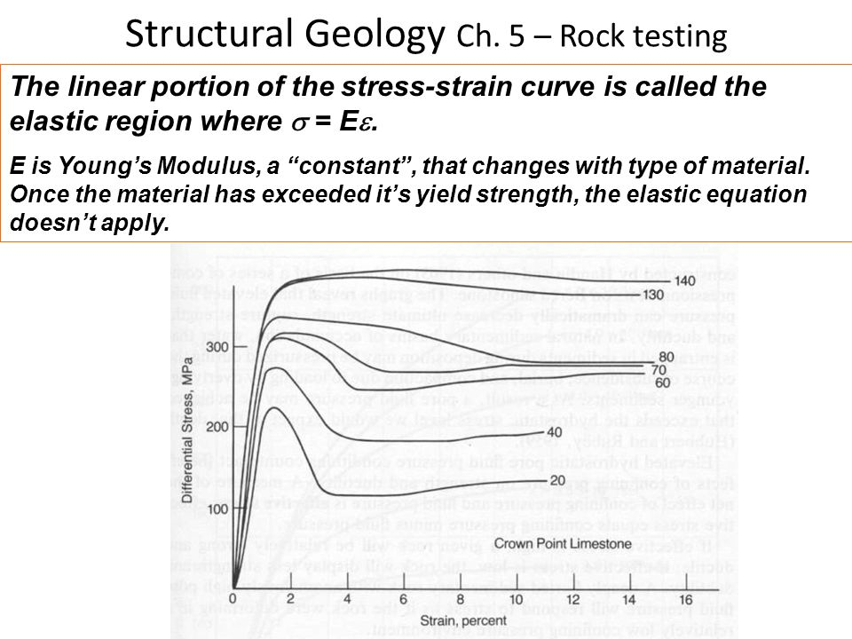 Structural Geology Ch. 5 – Rock testing The linear portion of the stress-strain curve is called the elastic region where  = E . E is Young's Modulus