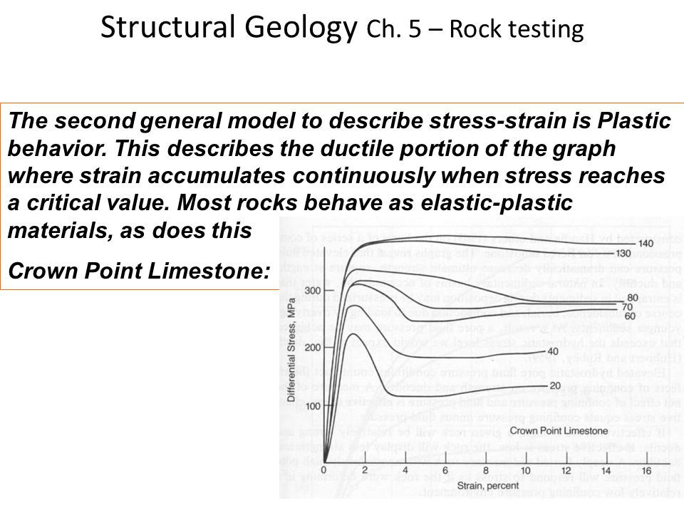 Structural Geology Ch. 5 – Rock testing The second general model to describe stress-strain is Plastic behavior. This describes the ductile portion of