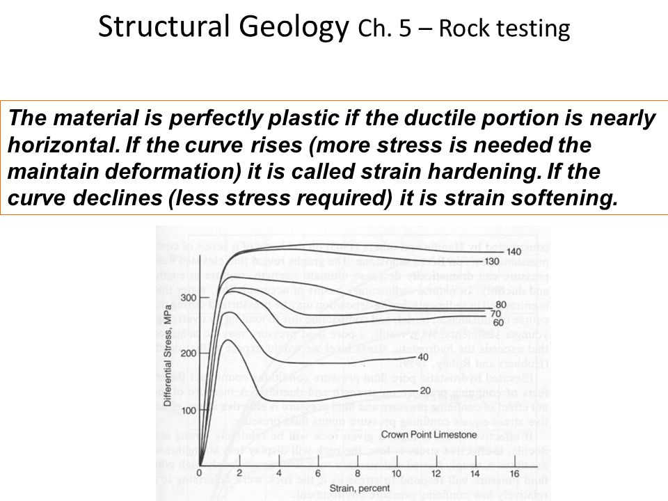 Structural Geology Ch. 5 – Rock testing The material is perfectly plastic if the ductile portion is nearly horizontal. If the curve rises (more stress