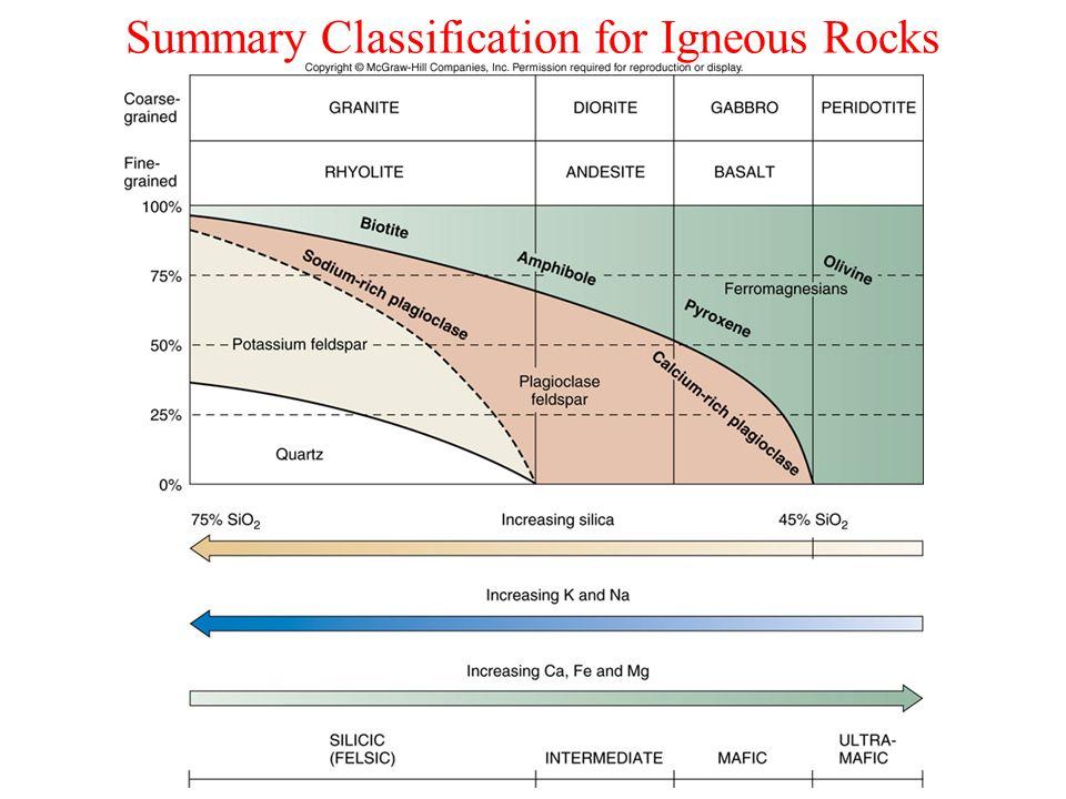 Summary Classification for Igneous Rocks