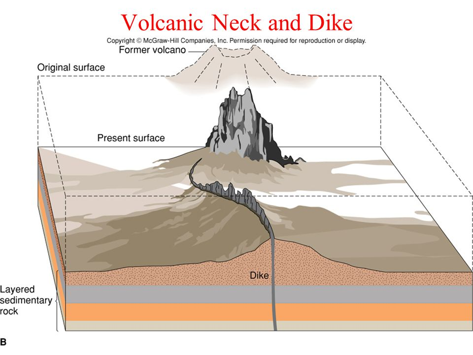 Volcanic Neck and Dike