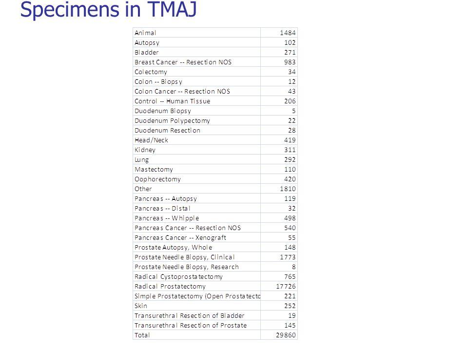Specimens in TMAJ