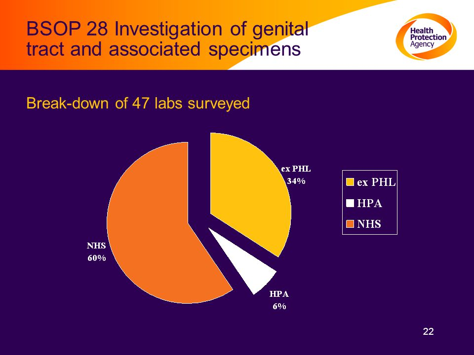 22 BSOP 28 Investigation of genital tract and associated specimens Break-down of 47 labs surveyed