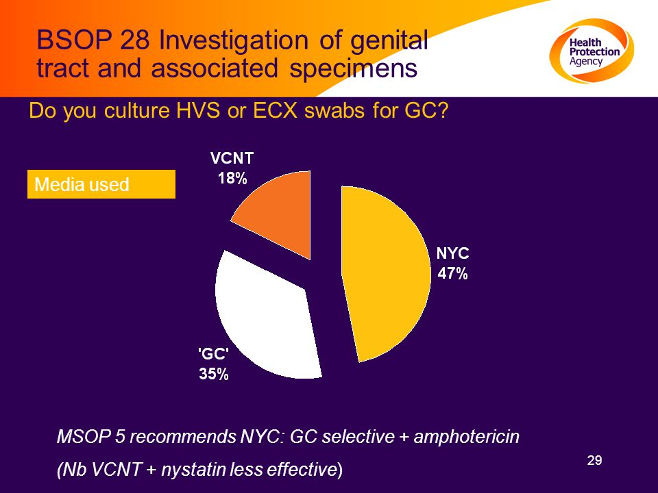 29 BSOP 28 Investigation of genital tract and associated specimens Media used MSOP 5 recommends NYC: GC selective + amphotericin (Nb VCNT + nystatin less effective) Do you culture HVS or ECX swabs for GC?