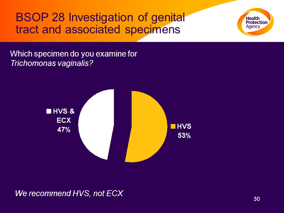 30 BSOP 28 Investigation of genital tract and associated specimens Which specimen do you examine for Trichomonas vaginalis.