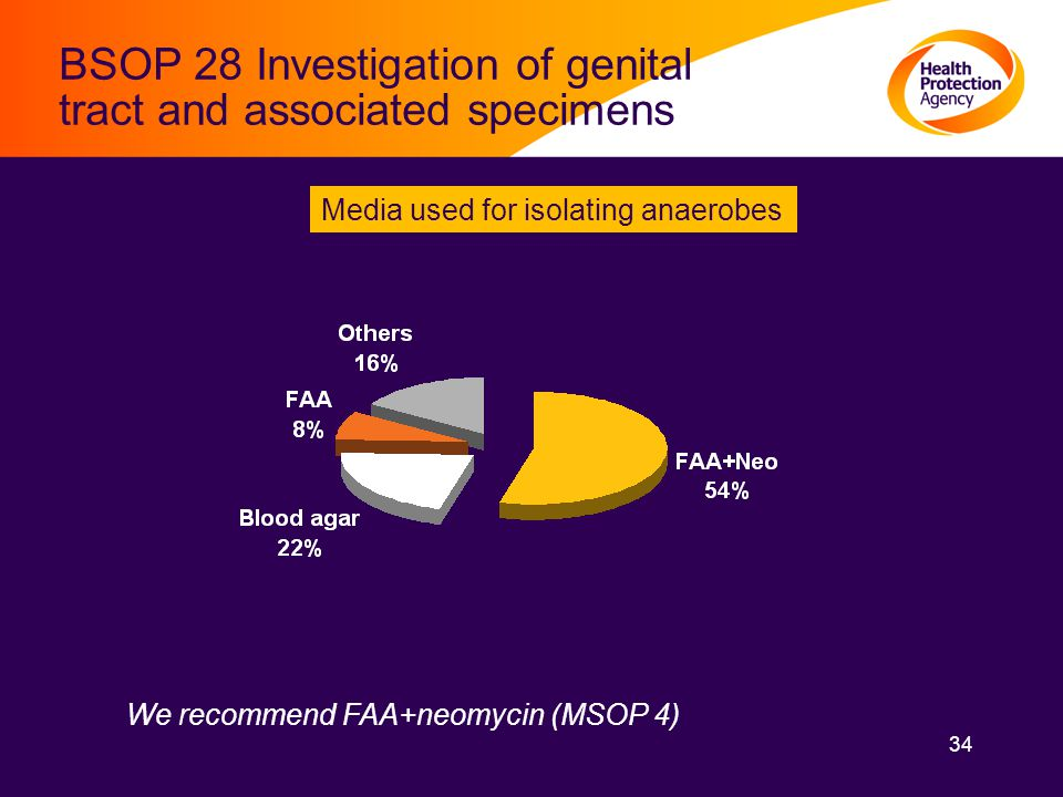 34 BSOP 28 Investigation of genital tract and associated specimens Media used for isolating anaerobes We recommend FAA+neomycin (MSOP 4)