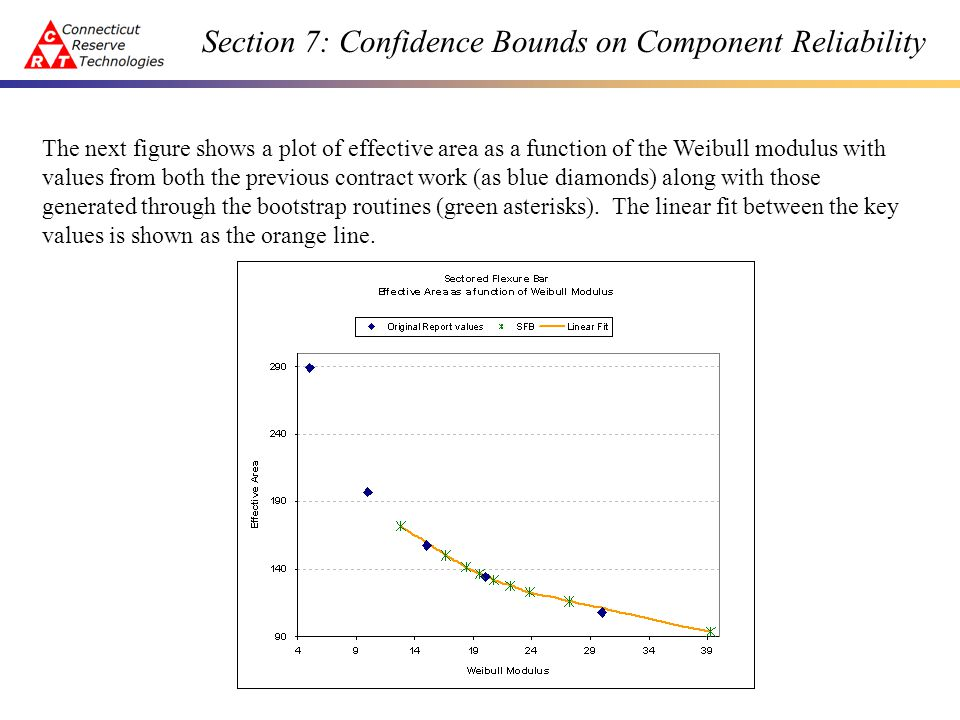 Section 7: Confidence Bounds on Component Reliability The next figure shows a plot of effective area as a function of the Weibull modulus with values from both the previous contract work (as blue diamonds) along with those generated through the bootstrap routines (green asterisks).