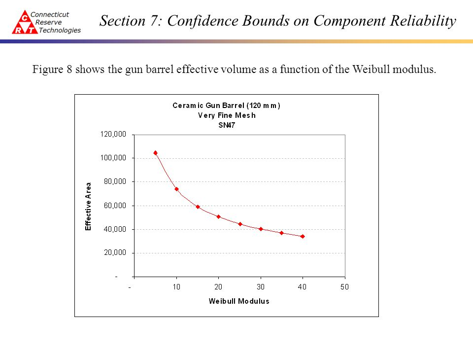 Section 7: Confidence Bounds on Component Reliability The next figure depicts the bounds on component reliability for the data set used to generate the Weibull parameters.