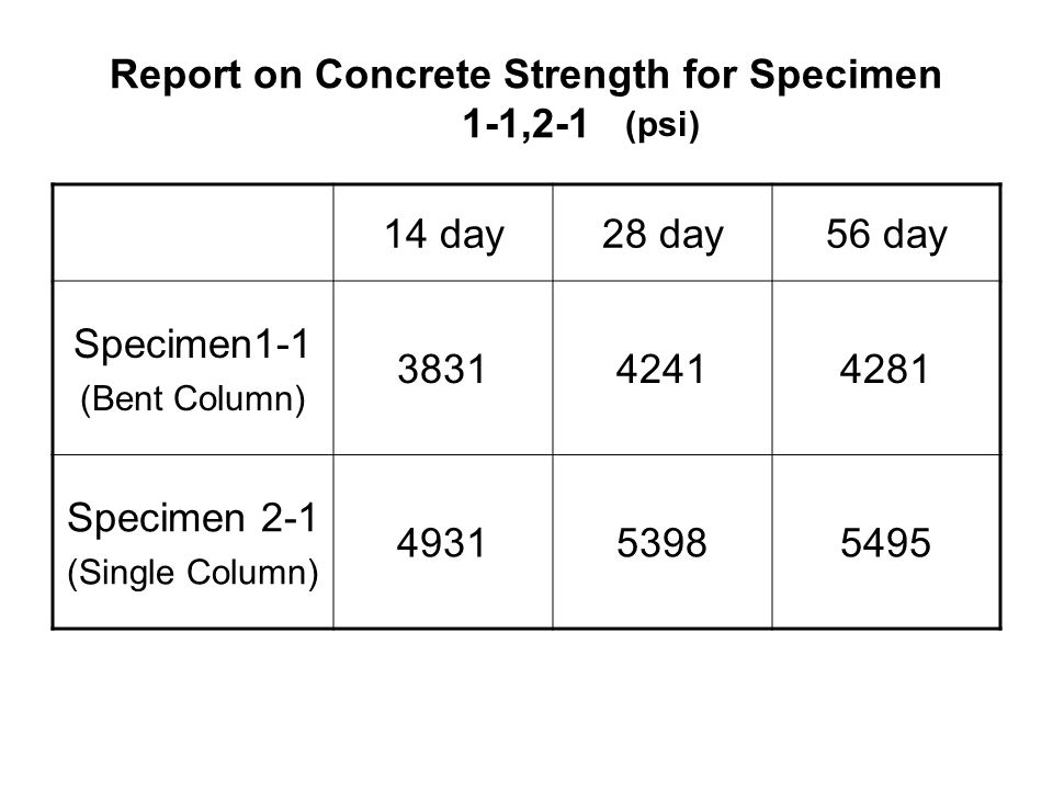 Report on Concrete Strength for Specimen 1-1,2-1 14 day28 day56 day Specimen1-1 (Bent Column) 383142414281 Specimen 2-1 (Single Column) 493153985495 (