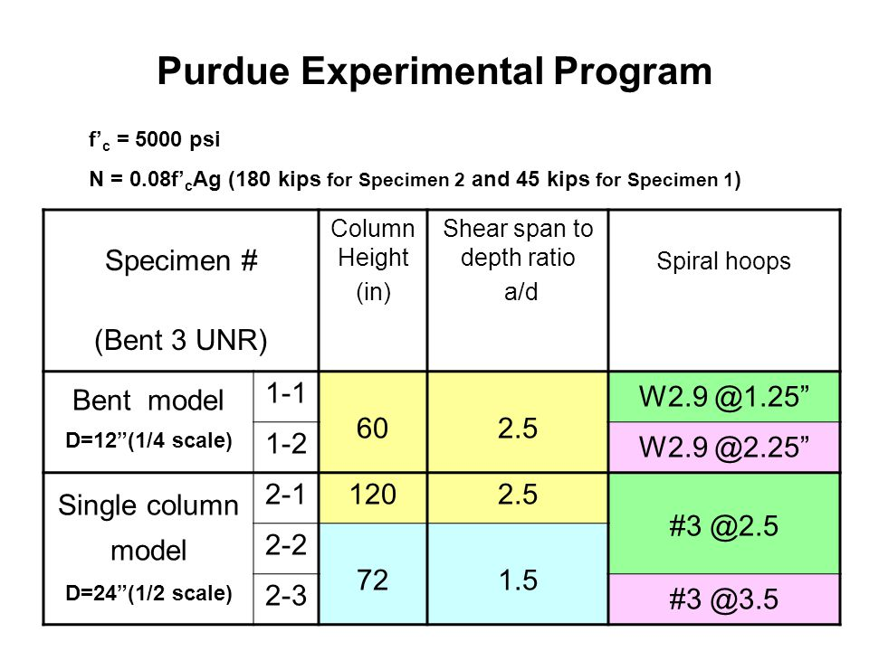 Purdue Experimental Program Specimen # (Bent 3 UNR) Column Height (in) Shear span to depth ratio a/d Spiral hoops Bent model D=12 (1/4 scale) 1-1 602.5 W2.9 @1.25 1-2 W2.9 @2.25 Single column model D=24 (1/2 scale) 2-11202.5 #3 @2.5 2-2 721.5 2-3 #3 @3.5 f' c = 5000 psi N = 0.08f' c Ag (180 kips for Specimen 2 and 45 kips for Specimen 1 )