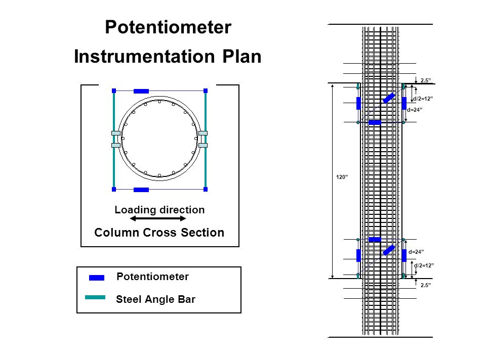 "2.5"" d=24"" d/2=12"" 2.5"" d/2=12"" d=24"" 120"" Potentiometer Instrumentation Plan Column Cross Section Loading direction Potentiometer Steel Angle Bar"