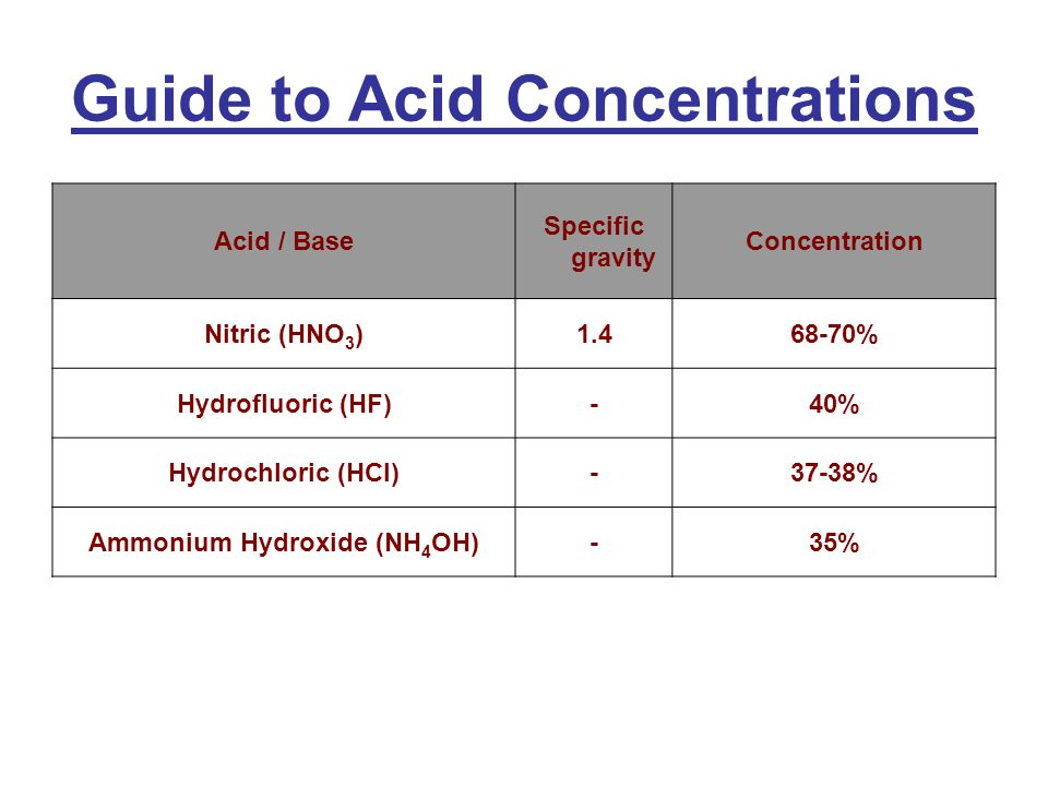 Guide to Acid Concentrations Acid / Base Specific gravity Concentration Nitric (HNO 3 )1.468-70% Hydrofluoric (HF)-40% Hydrochloric (HCl)-37-38% Ammonium Hydroxide (NH 4 OH)-35%