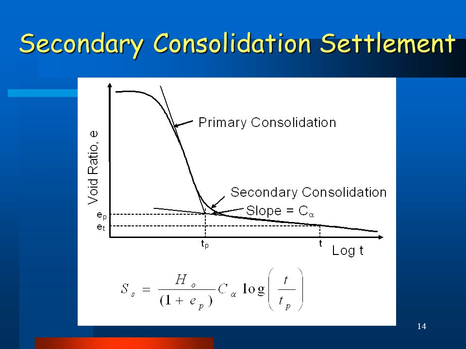 14 Secondary Consolidation Settlement Secondary Consolidation Settlement