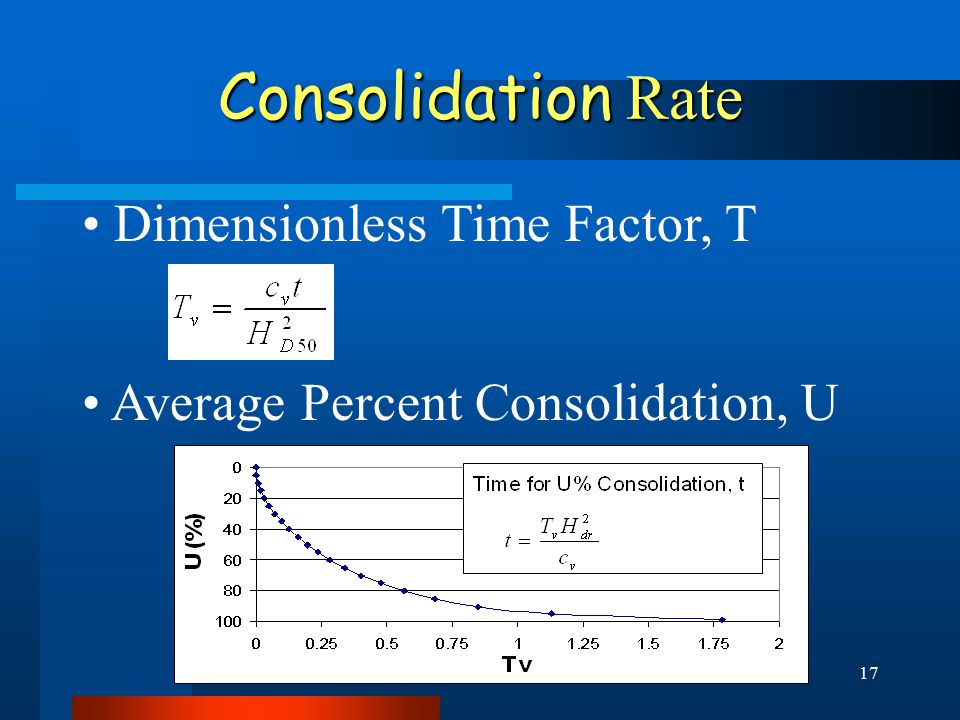 17 Consolidation Rate Dimensionless Time Factor, T Average Percent Consolidation, U