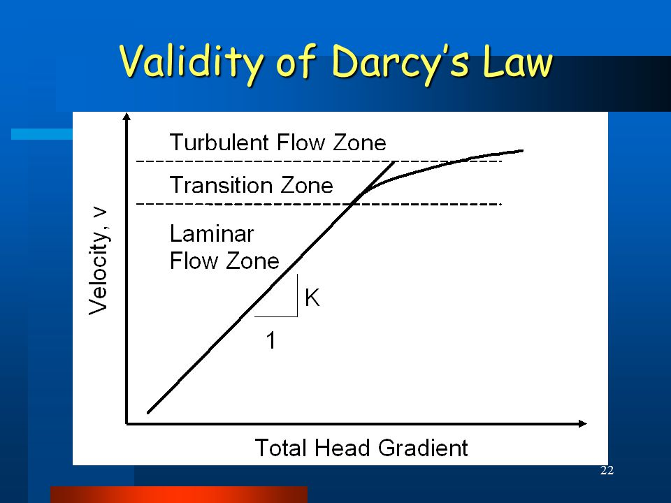 22 Validity of Darcy's Law