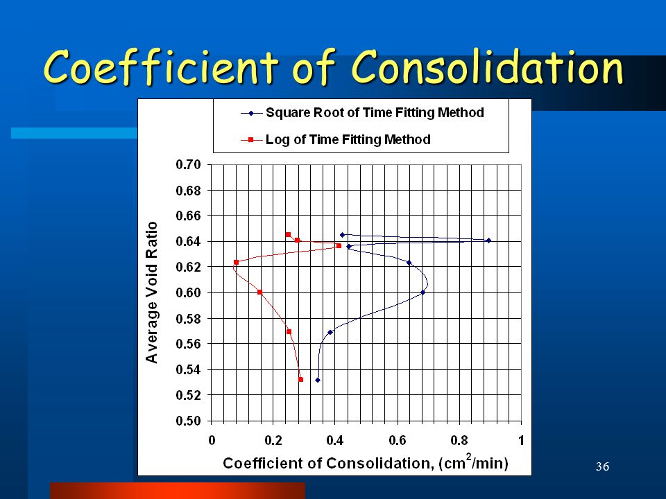 36 Coefficient of Consolidation