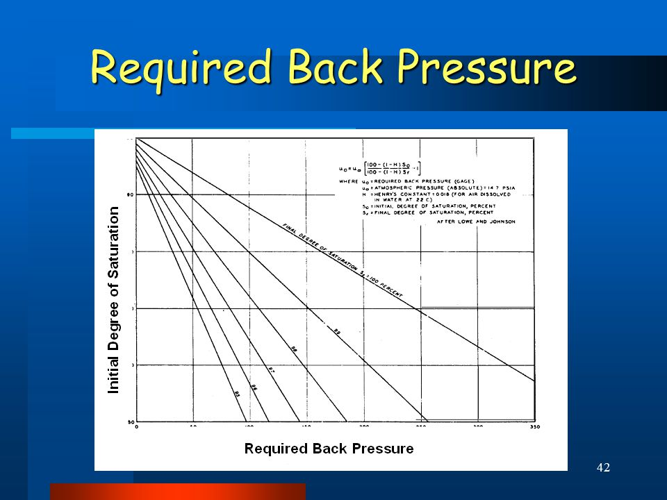 42 Required Back Pressure