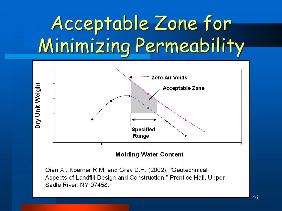46 Acceptable Zone for Minimizing Permeability