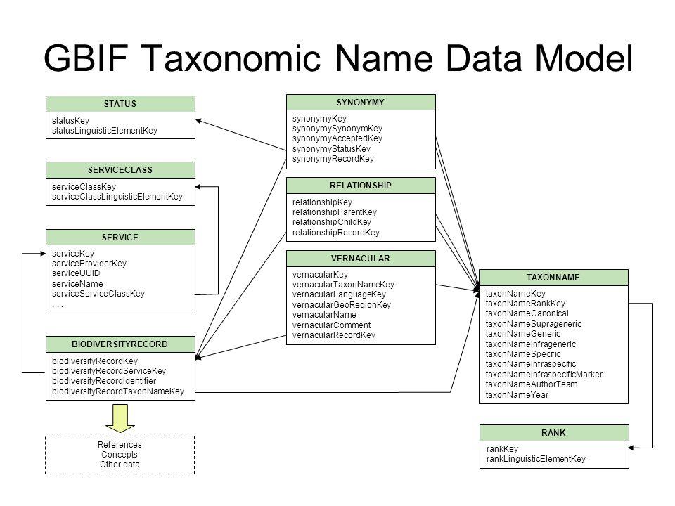 GBIF Taxonomic Name Data Model RANK rankKey rankLinguisticElementKey SERVICECLASS serviceClassKey serviceClassLinguisticElementKey SERVICE serviceKey serviceProviderKey serviceUUID serviceName serviceServiceClassKey...