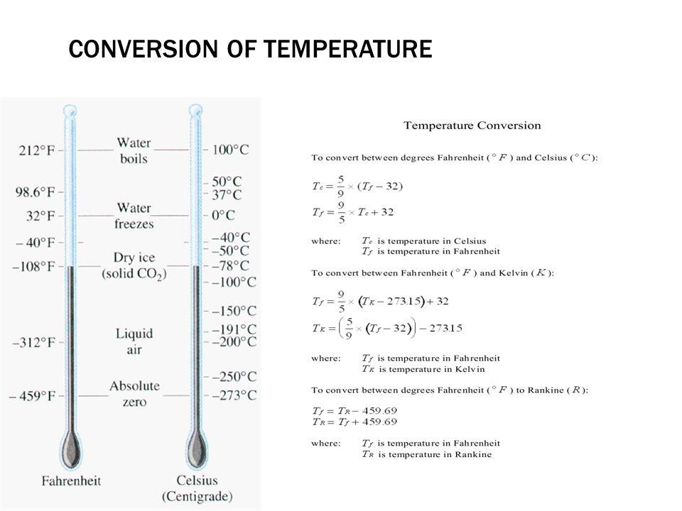 CONVERSION OF TEMPERATURE
