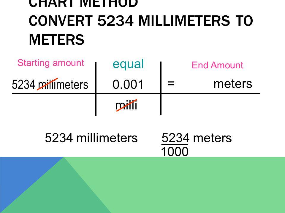 CHART METHOD CONVERT 5234 MILLIMETERS TO METERS 5234 millimeters = meters Starting amount End Amount milli 0.001 5234 millimeters 5234 meters 1000 equal
