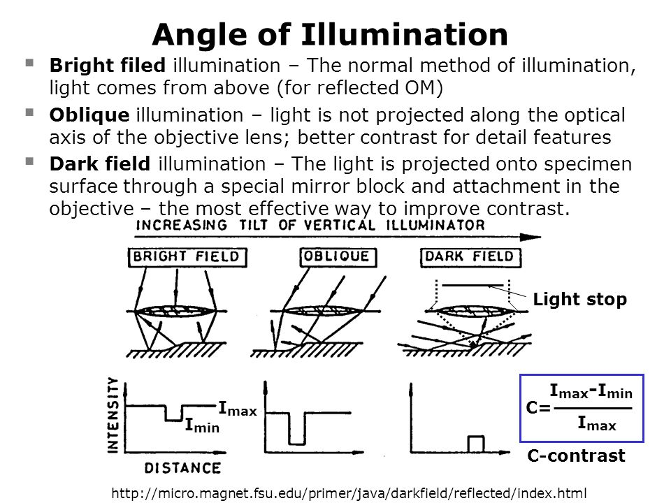 Angle of Illumination  Bright filed illumination – The normal method of illumination, light comes from above (for reflected OM)  Oblique illuminatio