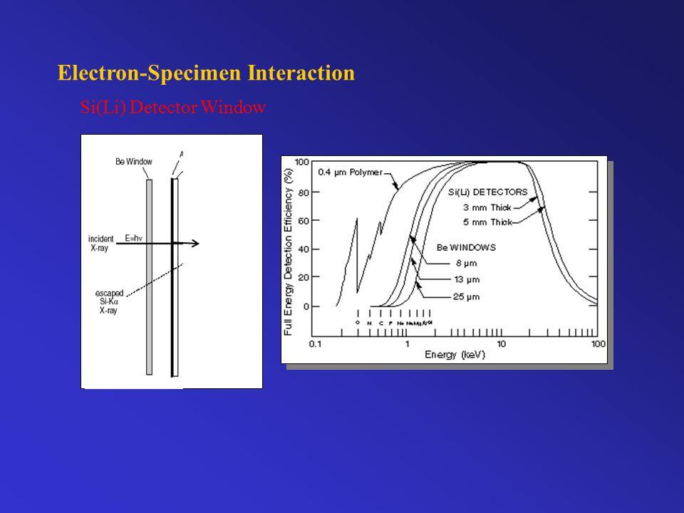 Electron-Specimen Interaction Si(Li) Detector Window
