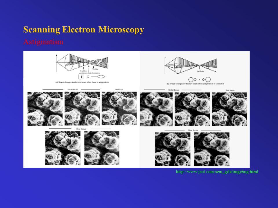Scanning Electron Microscopy Astigmatism http://www.jeol.com/sem_gde/imgchng.html