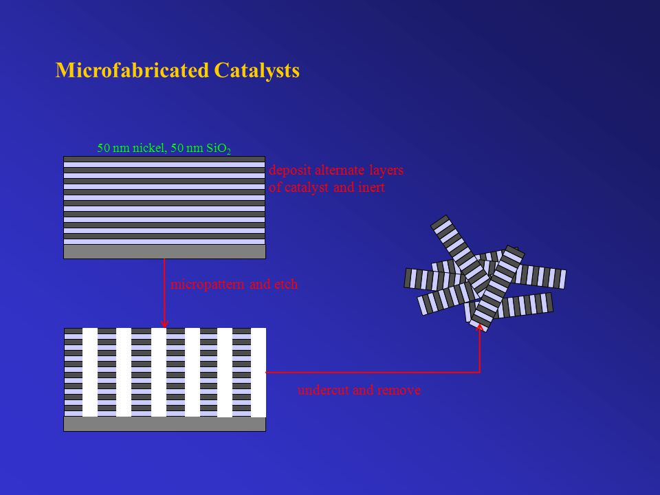 Microfabricated Catalysts deposit alternate layers of catalyst and inert micropattern and etch undercut and remove 50 nm nickel, 50 nm SiO 2