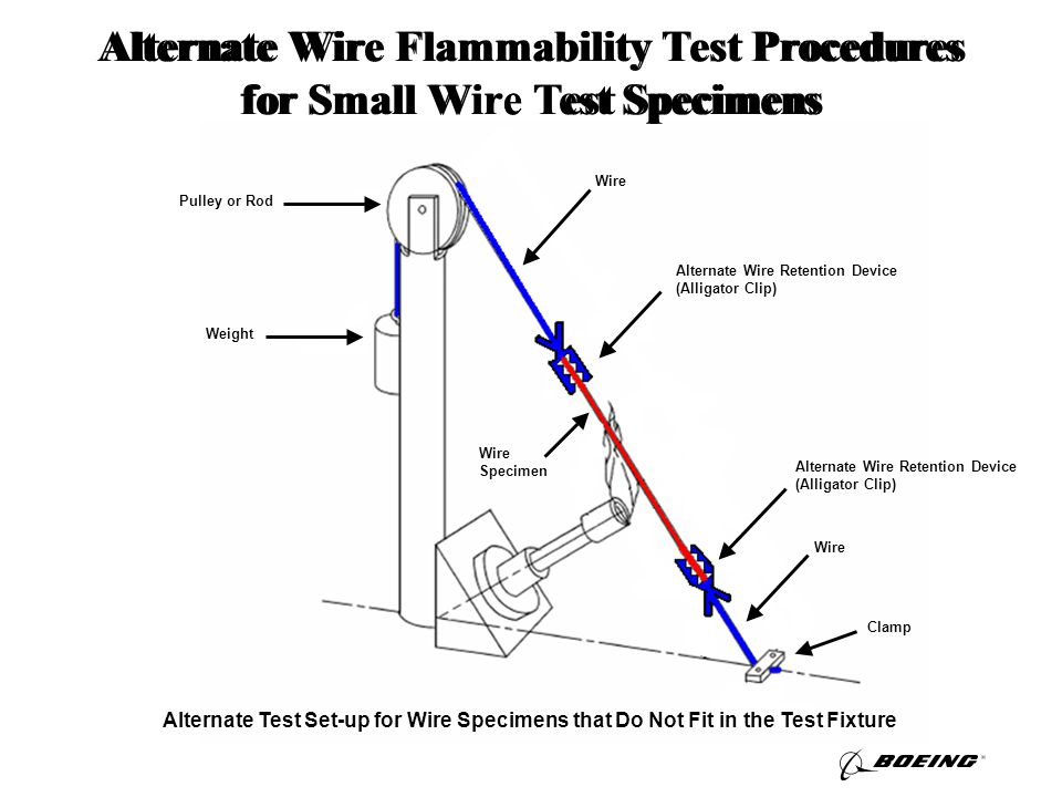 Alternate Test Set-up for Wire Specimens that Do Not Fit in the Test Fixture Alternate Wire Flammability Test Procedures for Small Wire Test Specimens Wire Specimen Alternate Wire Retention Device (Alligator Clip) Clamp Weight Pulley or Rod Alternate Wire Retention Device (Alligator Clip) Wire