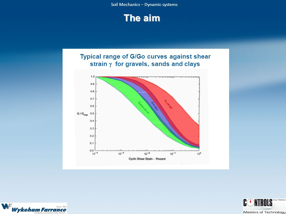 Soil Mechanics – Dynamic systems Typical range of G/Go curves against shear strain  for gravels, sands and clays The aim