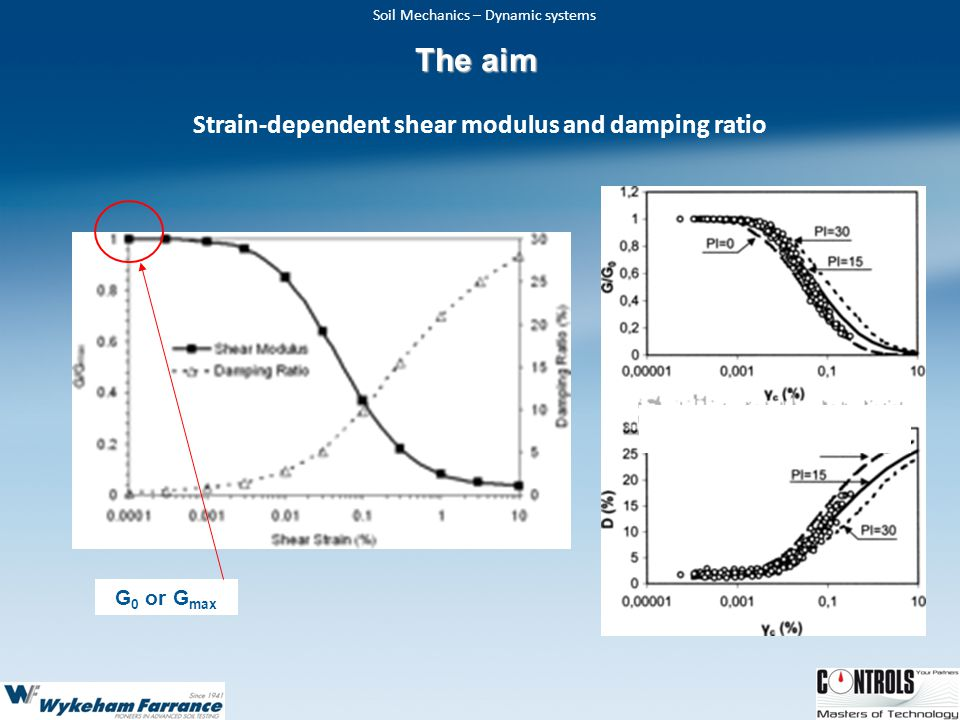 Soil Mechanics – Dynamic systems Strain-dependent shear modulus and damping ratio G 0 or G max The aim