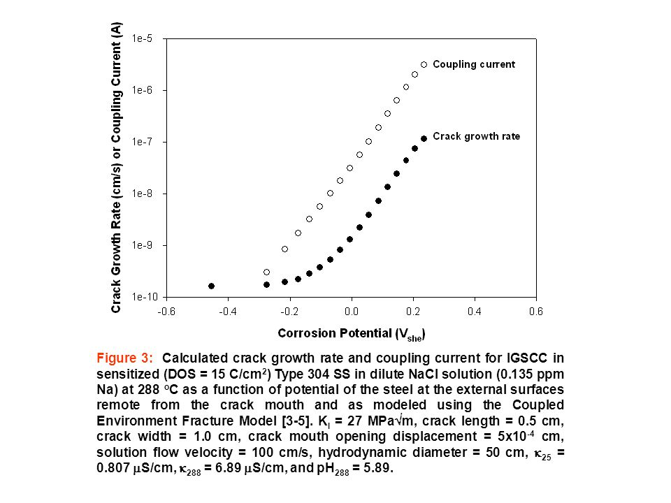 Figure 3: Calculated crack growth rate and coupling current for IGSCC in sensitized (DOS = 15 C/cm 2 ) Type 304 SS in dilute NaCl solution (0.135 ppm Na) at 288 o C as a function of potential of the steel at the external surfaces remote from the crack mouth and as modeled using the Coupled Environment Fracture Model [3-5].