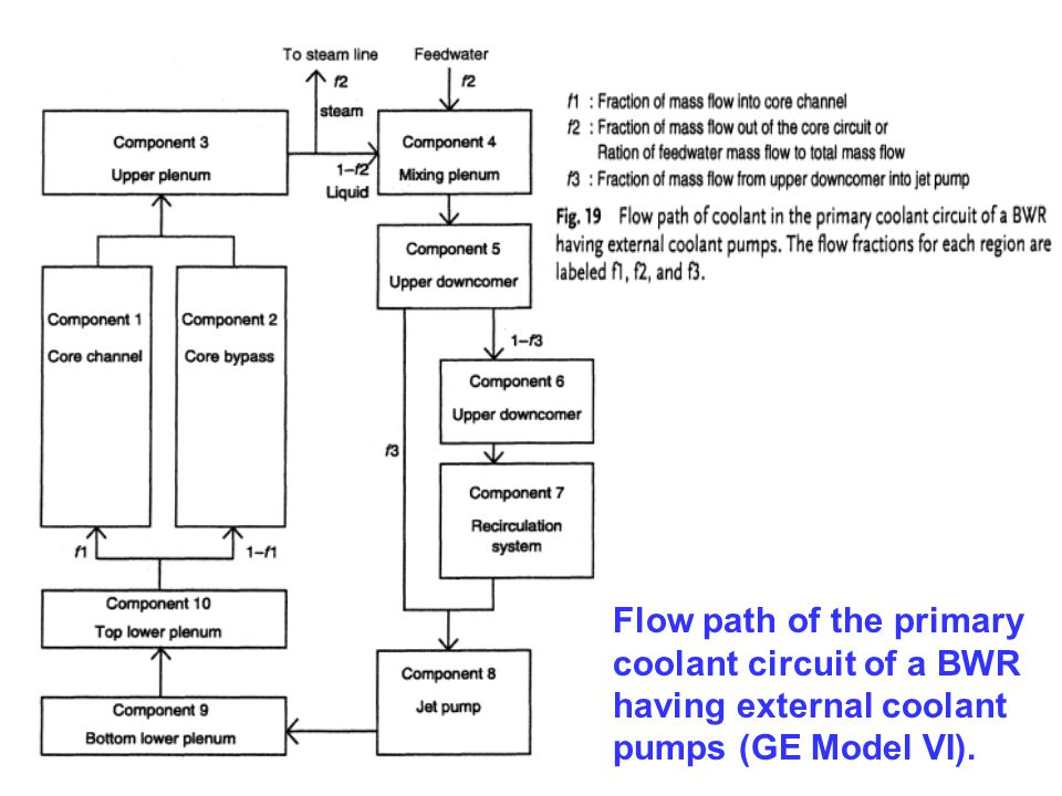 Flow path of the primary coolant circuit of a BWR having external coolant pumps (GE Model VI).