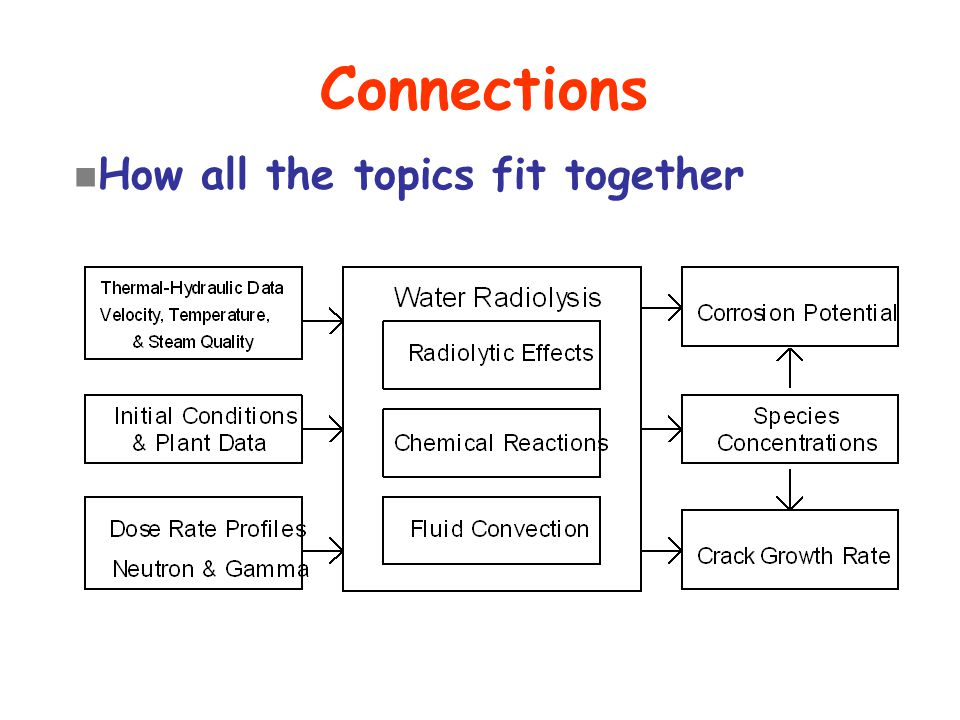 Connections n How all the topics fit together