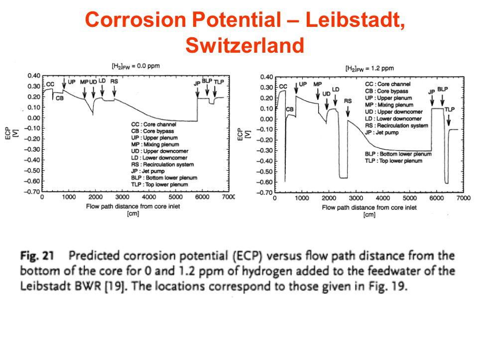 Corrosion Potential – Leibstadt, Switzerland