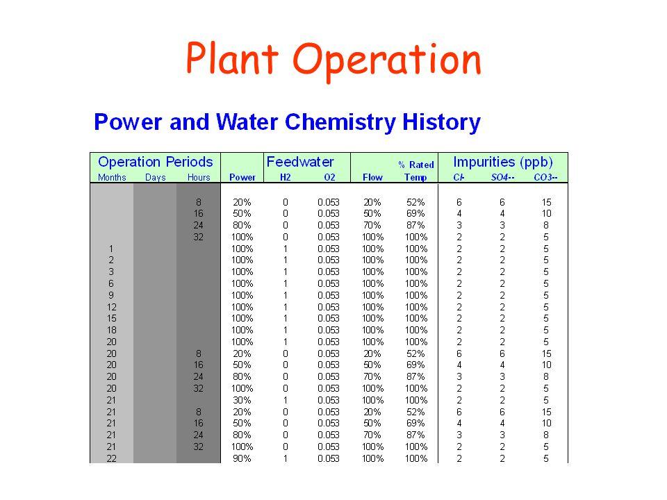 Plant Operation
