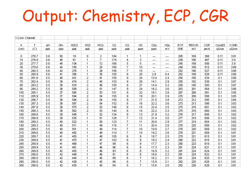 Output: Chemistry, ECP, CGR