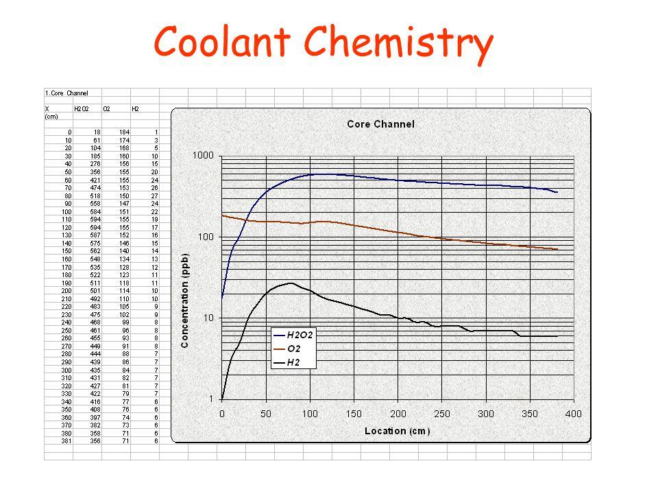 Coolant Chemistry