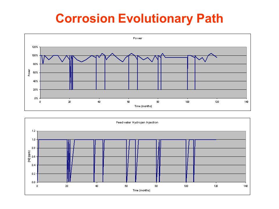 Corrosion Evolutionary Path