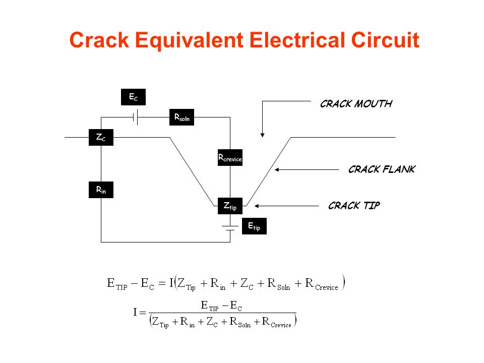 E tip Z tip R in ZCZC R crevice ECEC R soln CRACK TIP CRACK FLANK CRACK MOUTH Crack Equivalent Electrical Circuit