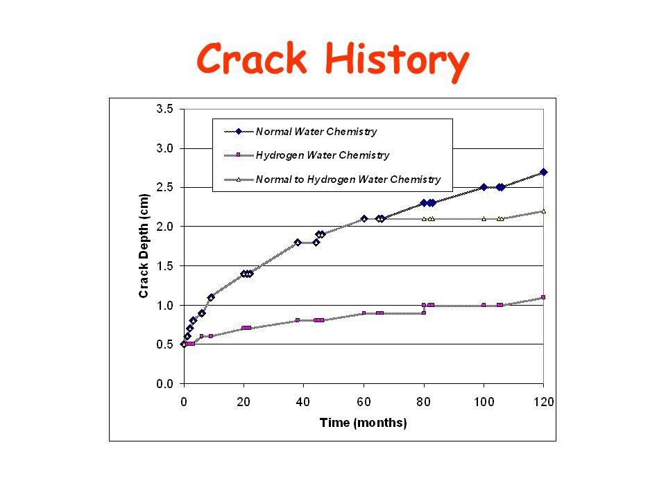Crack History