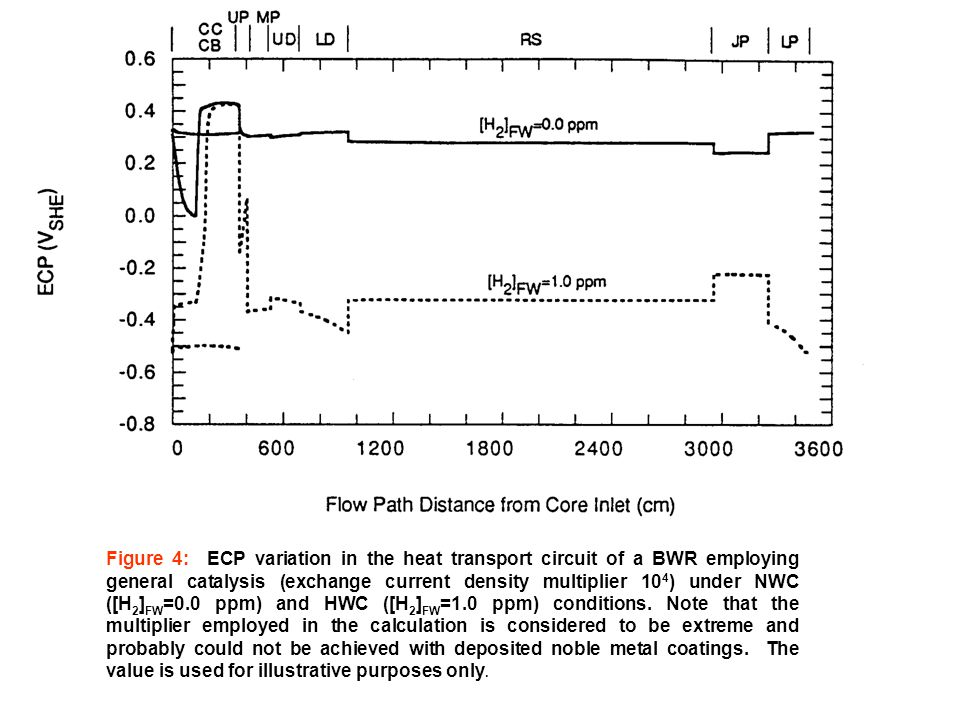 Figure 4: ECP variation in the heat transport circuit of a BWR employing general catalysis (exchange current density multiplier 10 4 ) under NWC ([H 2 ] FW =0.0 ppm) and HWC ([H 2 ] FW =1.0 ppm) conditions.